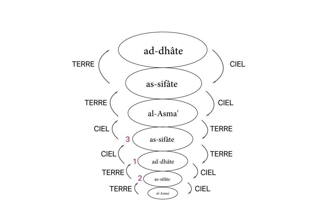 ELKARKARI.FR-SOUFISME-DHAT-SIFAT-ASMA-1024x724