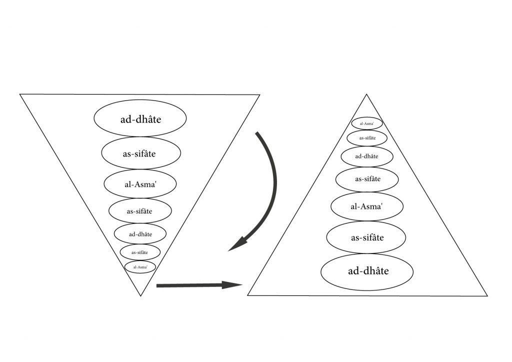 ELKARKARI.FR-SOUFISME-DHAT-SIFAT-ASMA-TRIANGLE-1024x724